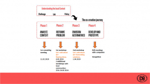 Flow diagram showing the process of KTP's co-creation workshops